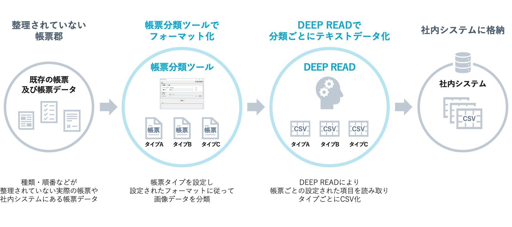 「帳票分類ツール」と「DEEP READ」の利用図